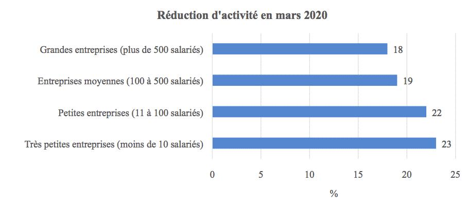 Réduction activité mars 2020