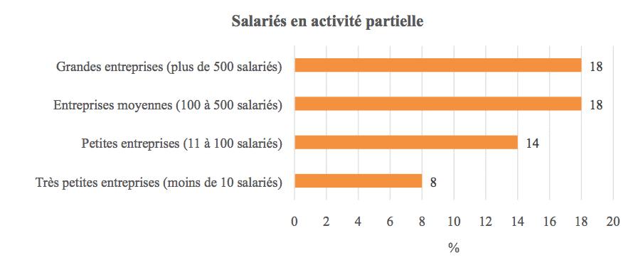 Salariés en activité partielle